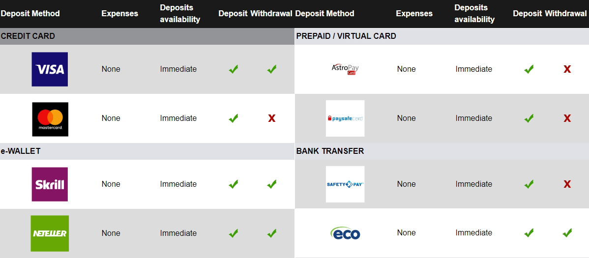 betway payment methods